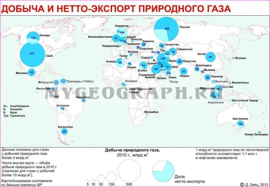 Добыча и экспорт газа