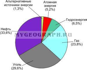 Диаграмма Первичные источники энергии