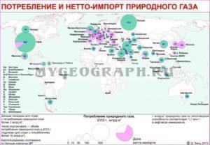 Потребление и импорт газа