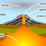 вулкан-1