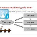 Интерактивное обучение методика