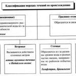 Течения классификация. Схема