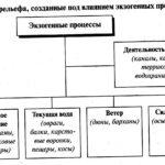 Формы рельефа (экзогенные) внешние