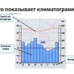 Работа климатограммой