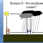 Климат РФ