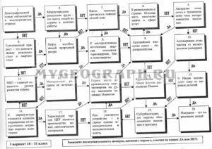 Задания для 10-11 класса по географии