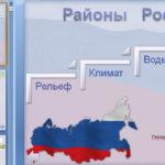 Районирование России