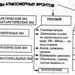 Виды атмосферных фронтов. Схема