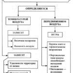Распределение осадков Схема