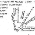 Соотношение магнитного полюса