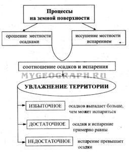 Увлажнение территории  Схема