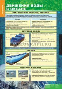 Движения воды в океане