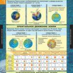 Движение Земли и их следствия