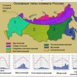 Климатограммы России